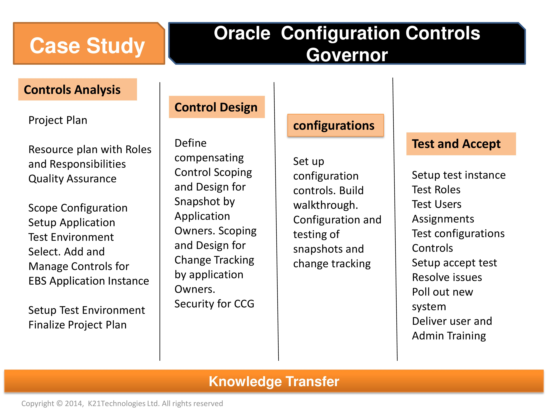 Oracle Configuration Controls Governor – CCG Installation